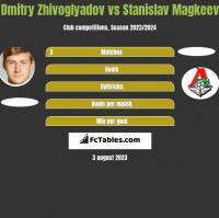 Dmitry Zhivoglyadov vs Stanislav Magkeev h2h player stats