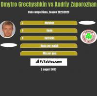 Dmytro Grechyshkin vs Andriy Zaporozhan h2h player stats