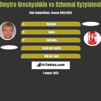 Dmytro Grechyshkin vs Dzhemal Kyzylatesh h2h player stats