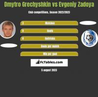 Dmytro Grechyshkin vs Evgeniy Zadoya h2h player stats