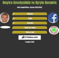 Dmytro Grechyshkin vs Kyrylo Kovalets h2h player stats
