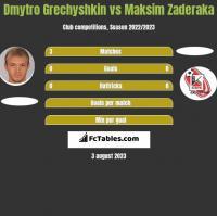Dmytro Grechyshkin vs Maksim Zaderaka h2h player stats