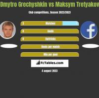 Dmytro Grechyshkin vs Maksym Tretyakov h2h player stats