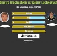 Dmytro Grechyshkin vs Valeriy Luchkevych h2h player stats