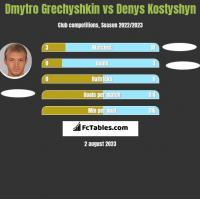 Dmytro Grechyshkin vs Denys Kostyshyn h2h player stats