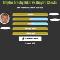 Dmytro Grechyshkin vs Dmytro Shastal h2h player stats