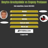 Dmytro Grechyshkin vs Evgeny Protasov h2h player stats