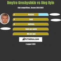 Dmytro Grechyshkin vs Oleg Ilyin h2h player stats