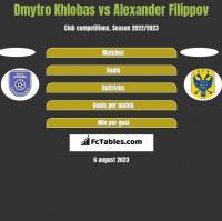 Dmytro Khlobas vs Alexander Filippov h2h player stats