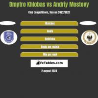 Dmytro Khlobas vs Andriy Mostovy h2h player stats