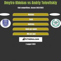 Dmytro Khlobas vs Andrij Totowitskij h2h player stats