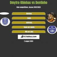 Dmytro Khlobas vs Dentinho h2h player stats