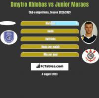 Dmytro Khlobas vs Junior Moraes h2h player stats