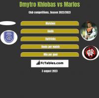 Dmytro Khlobas vs Marlos h2h player stats