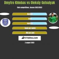 Dmytro Khlobas vs Oleksiy Gutsulyak h2h player stats
