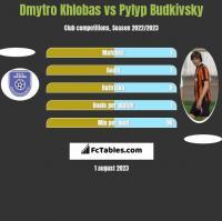 Dmytro Khlobas vs Pyłyp Budkiwski h2h player stats