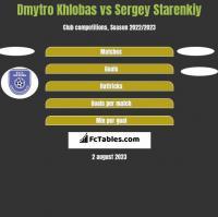 Dmytro Khlobas vs Sergey Starenkiy h2h player stats