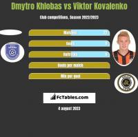 Dmytro Khlobas vs Viktor Kovalenko h2h player stats