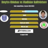 Dmytro Khlobas vs Władysław Kałytwyncew h2h player stats
