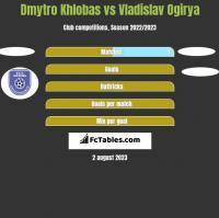 Dmytro Khlobas vs Vladislav Ogirya h2h player stats