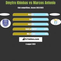 Dmytro Khlobas vs Marcos Antonio h2h player stats