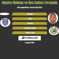 Dmytro Khlobas vs Dos Santos Fernando h2h player stats