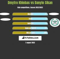 Dmytro Khlobas vs Danylo Sikan h2h player stats