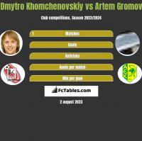Dmytro Khomchenovskiy vs Artem Gromov h2h player stats