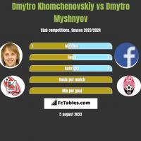 Dmytro Khomchenovskiy vs Dmytro Myshnyov h2h player stats