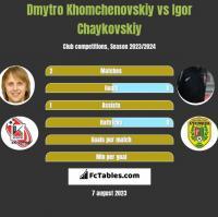 Dmytro Khomchenovskiy vs Igor Chaykovskiy h2h player stats