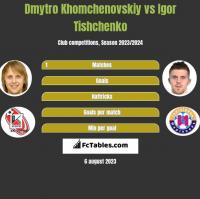 Dmytro Khomchenovskiy vs Igor Tishchenko h2h player stats