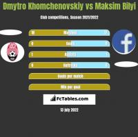 Dmytro Khomchenovskiy vs Maksim Bilyi h2h player stats