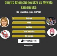 Dmytro Khomchenovskiy vs Mykyta Kamenyuka h2h player stats