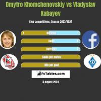 Dmytro Khomchenovskiy vs Vladyslav Kabayev h2h player stats