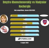 Dmytro Khomchenovskiy vs Vladyslav Kochergin h2h player stats