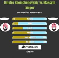 Dmytro Khomchenovskiy vs Maksym Lunyov h2h player stats