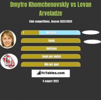 Dmytro Khomchenovskiy vs Levan Arveladze h2h player stats
