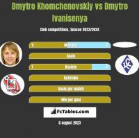 Dmytro Khomchenovskiy vs Dmytro Ivanisenya h2h player stats