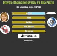Dmytro Khomchenovskiy vs Illia Putria h2h player stats