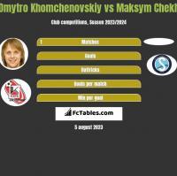 Dmytro Khomchenovskiy vs Maksym Chekh h2h player stats