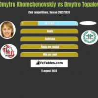 Dmytro Khomchenovskiy vs Dmytro Topalov h2h player stats