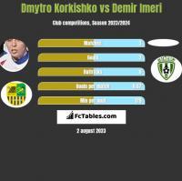 Dmytro Korkishko vs Demir Imeri h2h player stats