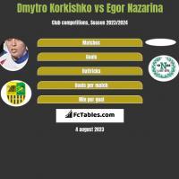 Dmytro Korkishko vs Egor Nazarina h2h player stats