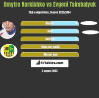 Dmytro Korkishko vs Evgeni Tsimbalyuk h2h player stats