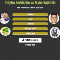 Dmytro Korkishko vs Frane Vojkovic h2h player stats