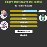 Dmytro Korkishko vs Joel Bopesu h2h player stats