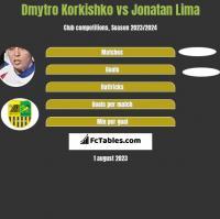Dmytro Korkishko vs Jonatan Lima h2h player stats