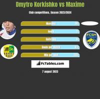 Dmytro Korkishko vs Maxime h2h player stats
