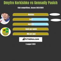 Dmytro Korkishko vs Gennadiy Pasich h2h player stats