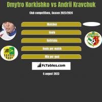 Dmytro Korkishko vs Andrii Kravchuk h2h player stats